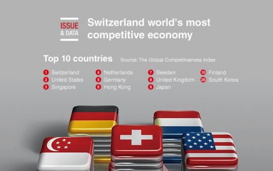 [Graphic News] Switzerland world's most competitive economy