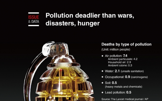 [Graphic News] Pollution deadlier than wars, disasters, hunger