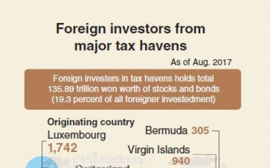 [Monitor] Investors from tax havens take up nearly 20%