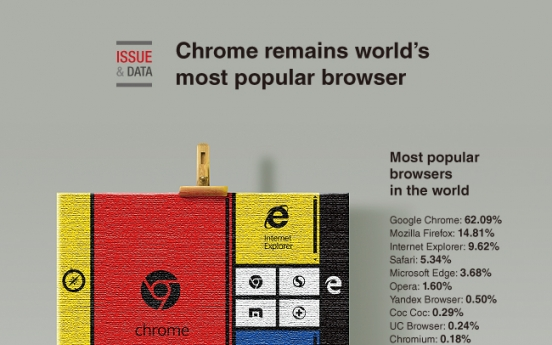 [Graphic News] Chrome remains world's most popular browser