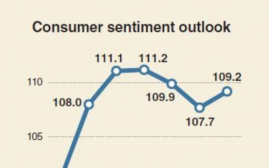 [Monitor] Consumer sentiment rebounds following reduced 'North Korean risk'