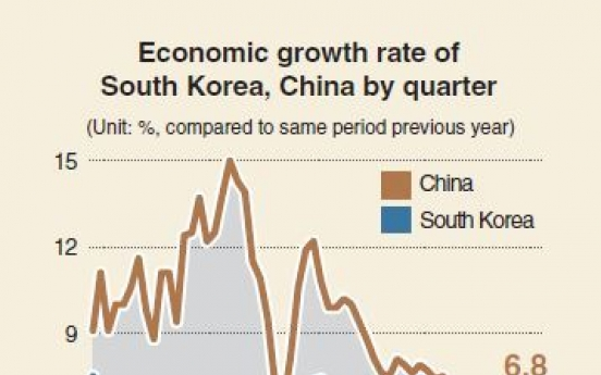 [Monitor] Korea's growth rate gap with China narrows