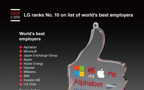 [Graphic News] LG ranks No. 10 on World's Best Employers list