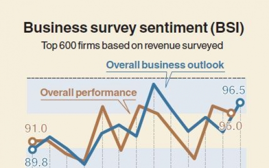 [Monitor] South Korea's business outlook by firms remain weak