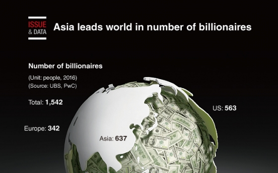[Graphic News] Asia leads world in number of billionaires