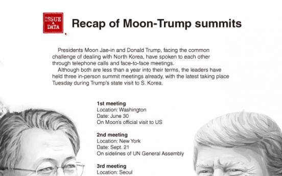 [Graphic News] Moon-Trump summit agenda