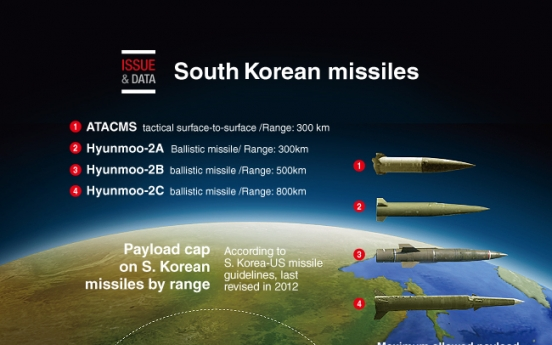 [Graphic News] South Korean missiles