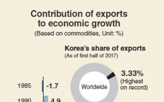 [Monitor] Korea's global market share in exports to break record