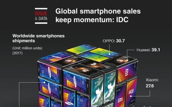 [Graphic News] Global smartphone sales keep momentum: IDC
