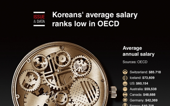 [Graphic News] Koreans' average salary ranks low in OECD