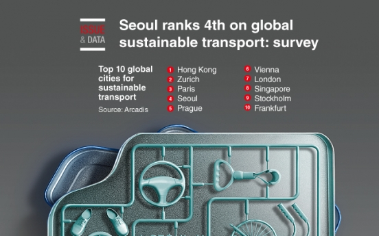 [Graphic News] Seoul ranks 4th on global sustainable transport: survey
