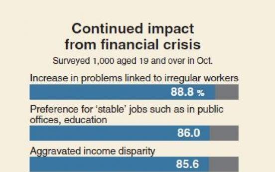 [Monitor] 1997 financial crisis dealt biggest blow: survey