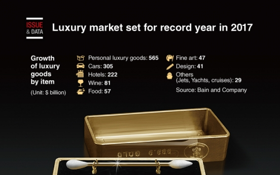 [Graphic News] Luxury market set for record year in 2017