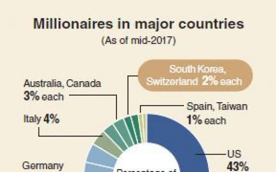 [Monitor] Richest 1% hoard half of world wealth