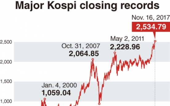 [Monitor] Ups and downs Kospi since 1998