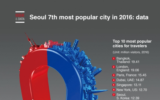 [Graphic News] Seoul 7th most popular city in 2016: data