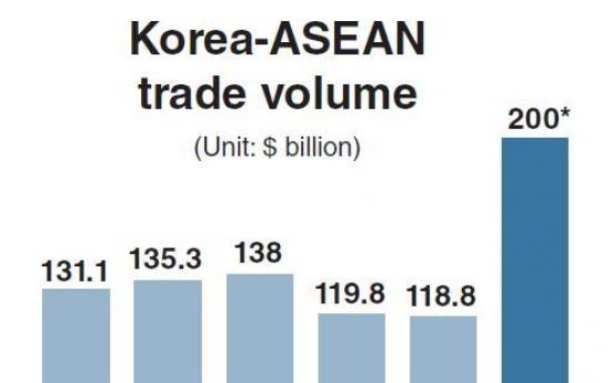 Korea expands outreach to ASEAN