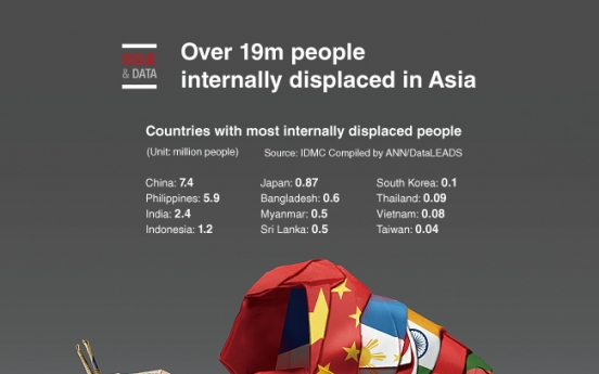 [Graphic News] Over 19m people internally displaced in Asia
