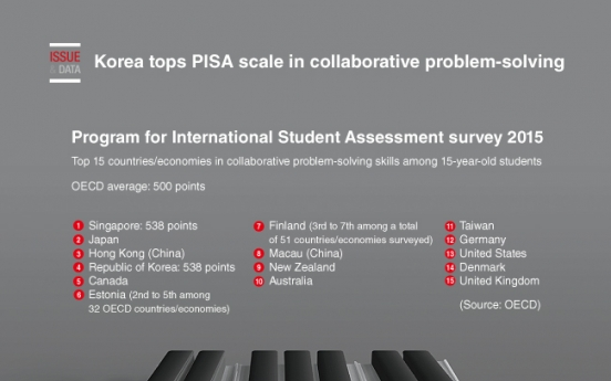 [Graphic News] Korea tops PISA scale in collaborative problem-solving