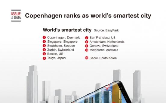[Graphic News] Copenhagen ranks as world's smartest city