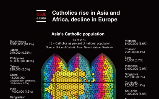 [Graphic News] Catholics rise in Asia and Africa, decline in Europe