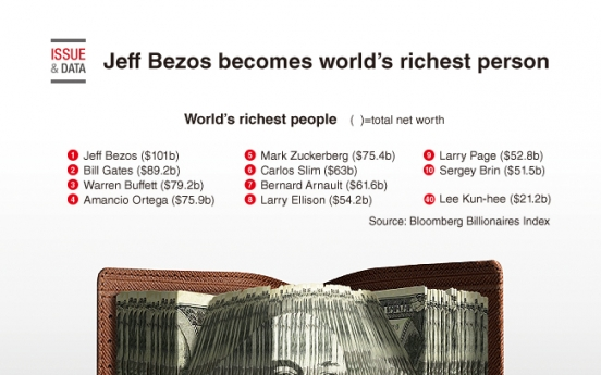 [Graphic News] Jeff Bezos becomes world's richest person