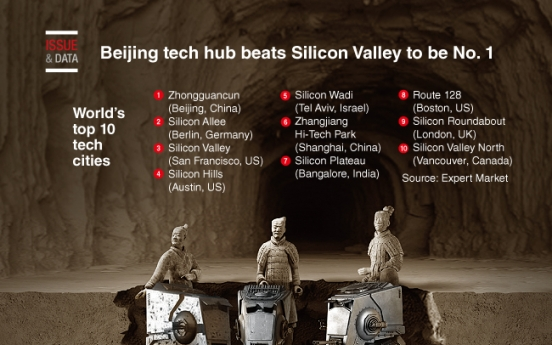 [Graphic News] Beijing tech hub beats Silicon Valley to be No. 1