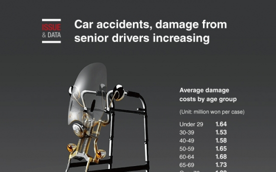 [Graphic News] Car accidents, damage from senior drivers increasing