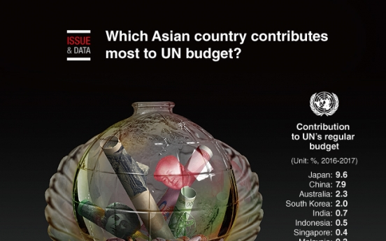 [Graphic News] Which Asian country contributes most to UN's budget?