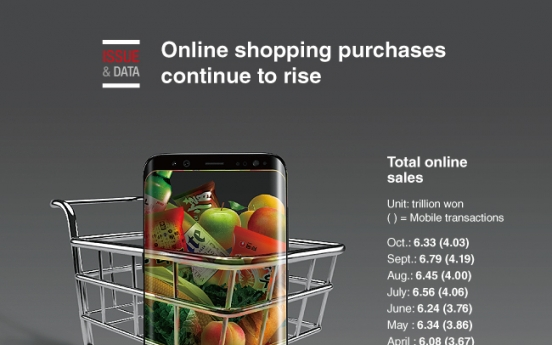 [Graphic News] Online shopping purchases continue to rise