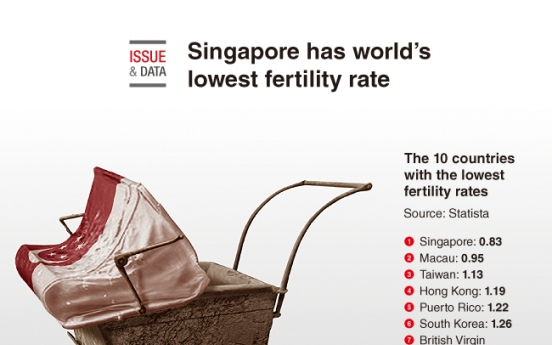 [Graphic News] Singapore has the lowest fertility rate