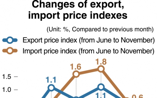 [Monitor] Export, import price indexes fall in 5 months