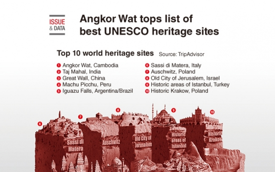 [Graphic News] Angkor Wat tops list of best UNESCO heritage sites
