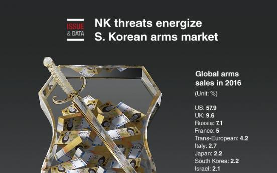 [Graphic News] NK threats energize S. Korean arms market