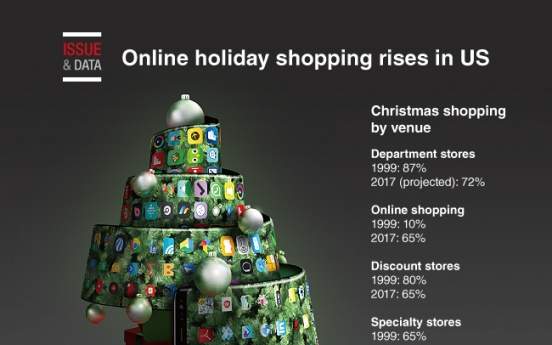 [Graphic News] Online holiday shopping rises in US