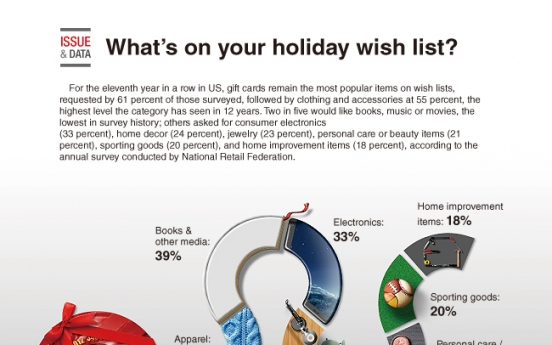 [Graphic News] What's on your holiday wish list?