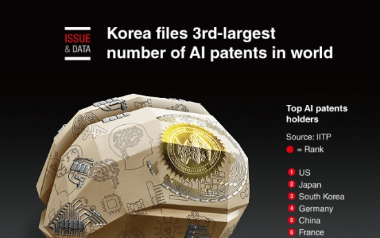[Graphic News] Korea files 3rd-largest number of AI patents in world