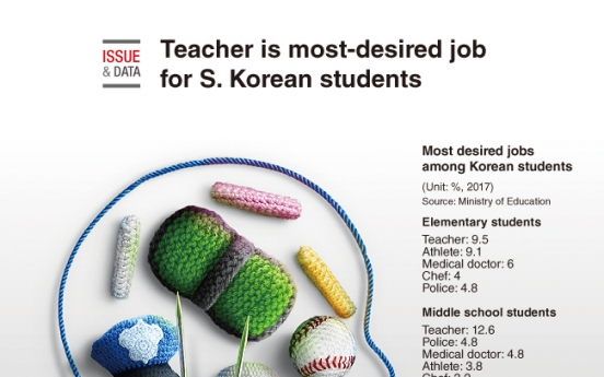 [Graphic News] Teacher is most-desired job for S. Korean students
