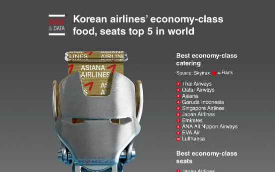 [Graphic News] Korean airlines' economy-class food, seats top 5 in world