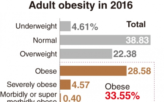 [Monitor] 41% of South Korean men obese