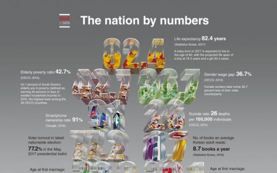 [Graphic News] The nation by numbers