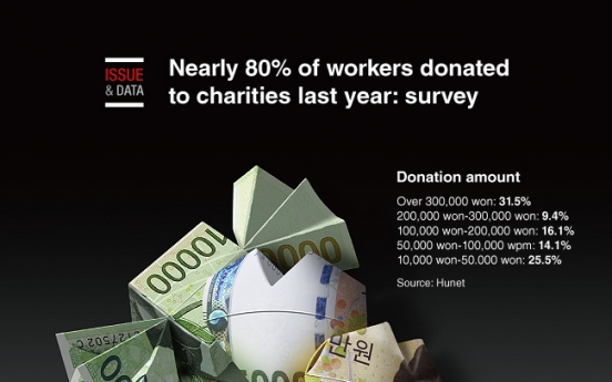 [Graphic News] Nearly 80% of workers donated to charities last year: survey
