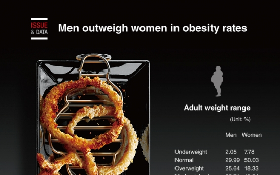 [Graphic News] Men outweigh women in obesity rates