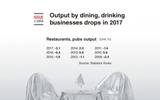 [Graphic News] Output by dining, drinking businesses drops in 2017