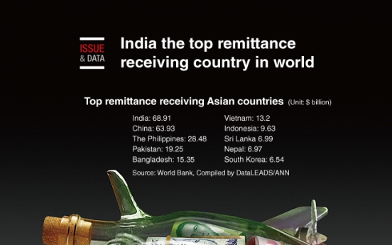 [Graphic News] India the top remittance receiving country in world