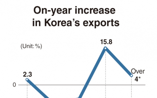 Korea targets 4% growth in exports
