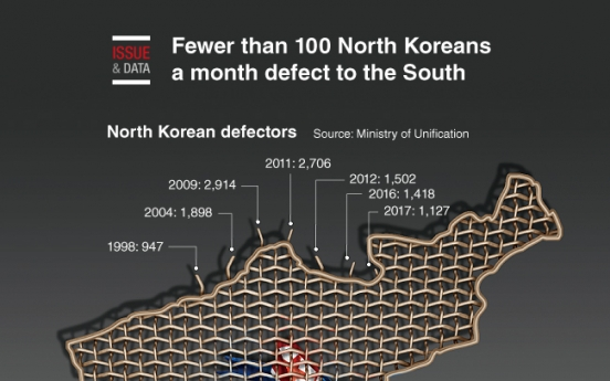 [Graphic News] Fewer than 100 North Koreans a month defected to the South
