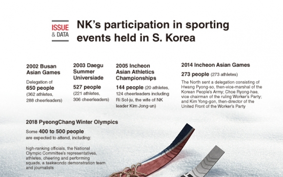[Graphic News] NK's participation in sporting events held in S. Korea