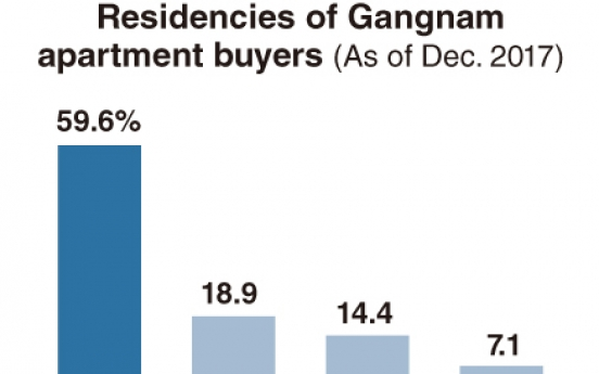 [Monitor] Most home buyers in Gangnam are residents of the area