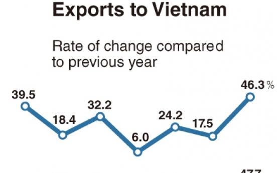 [Monitor] Vietnam grows as Korea's major export destination